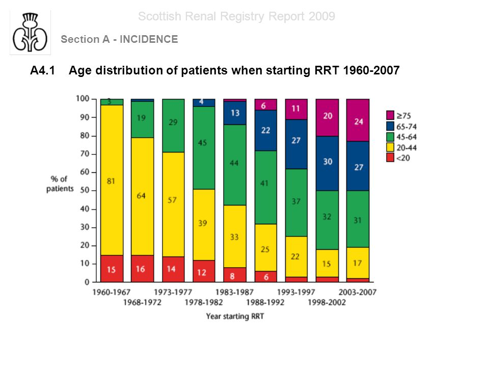 Section A - INCIDENCE Scottish Renal Registry Report 2009 A4.1 Age distribution of patients when starting RRT 1960-2007