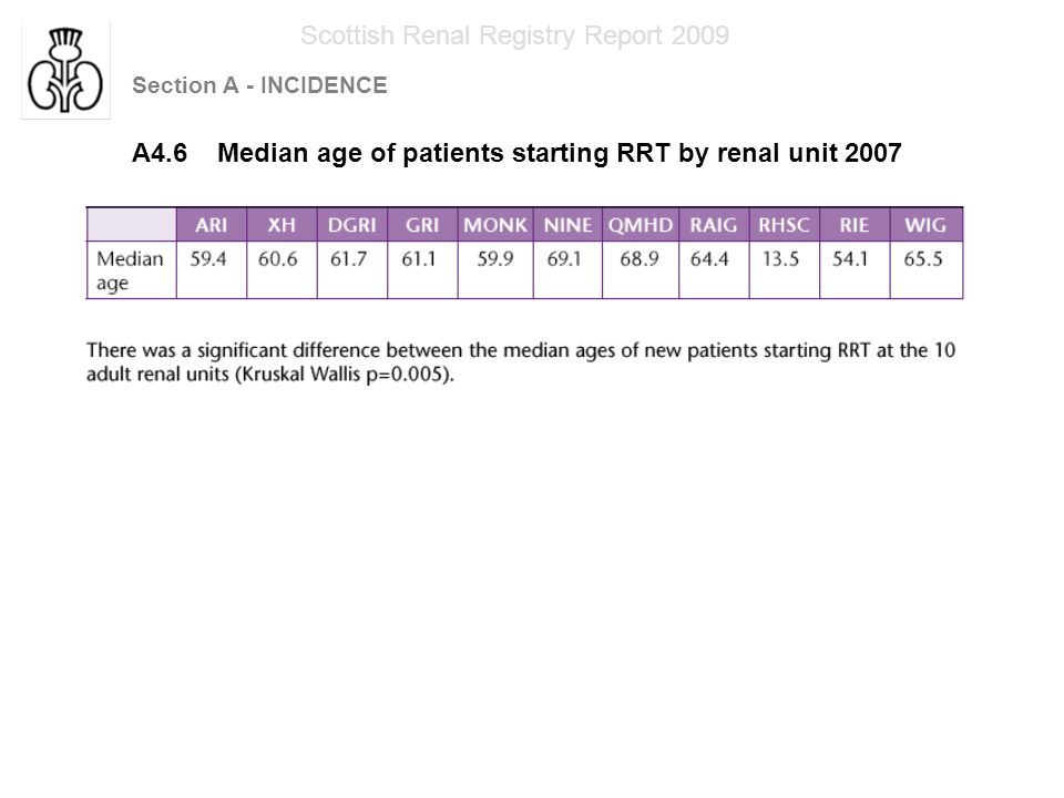 Section A - INCIDENCE Scottish Renal Registry Report 2009 A4.6 Median age of patients starting RRT by renal unit 2007