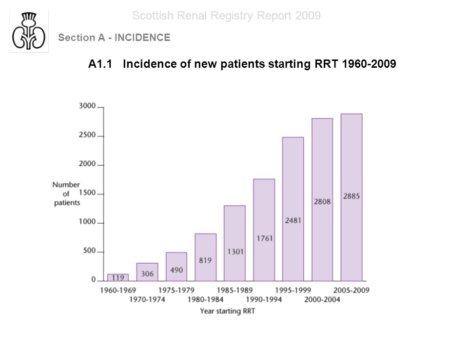 Section A - INCIDENCE Scottish Renal Registry Report 2009 A1.1 Incidence of new patients starting RRT 1960-2009