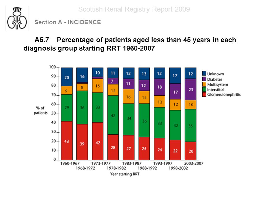 Section A - INCIDENCE Scottish Renal Registry Report 2009 A5.7 Percentage of patients aged less than 45 years in each diagnosis group starting RRT 1960-2007