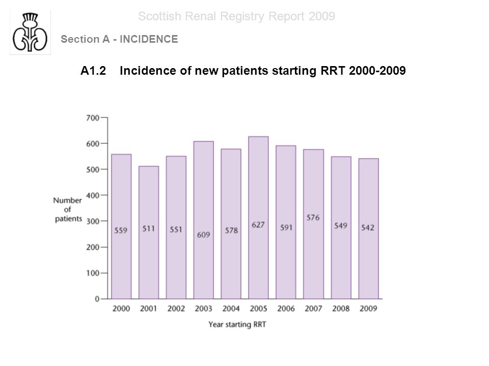 Section A - INCIDENCE Scottish Renal Registry Report 2009 A1.2 Incidence of new patients starting RRT 2000-2009