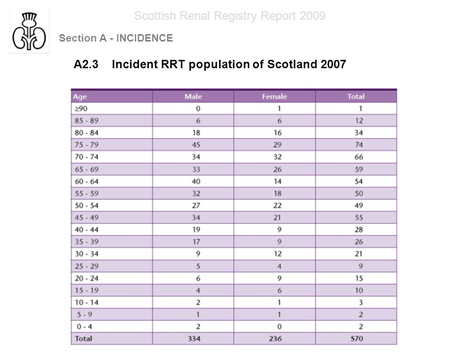 Section A - INCIDENCE Scottish Renal Registry Report 2009 A2.3 Incident RRT population of Scotland 2007