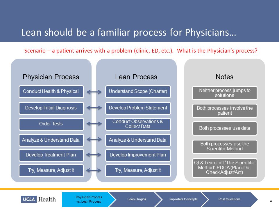 Lean should be a familiar process for Physicians… Scenario – a patient arrives with a problem (clinic, ED, etc.). What is the Physician's process? 4 P