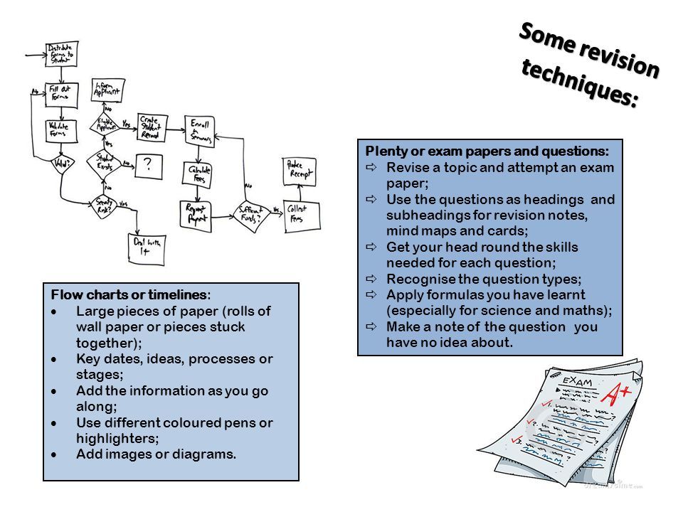 Flow charts or timelines:  Large pieces of paper (rolls of wall paper or pieces stuck together);  Key dates, ideas, processes or stages;  Add the information as you go along;  Use different coloured pens or highlighters;  Add images or diagrams.
