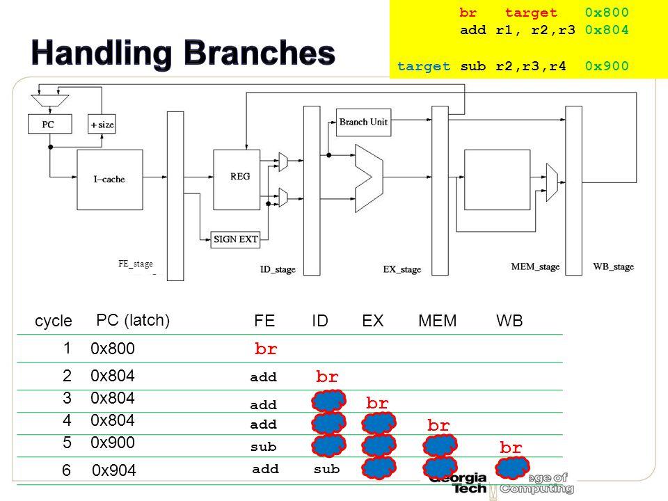 FEIDEXMEMWB br 0x800 br target 0x800 add r1, r2,r3 0x804 target sub r2,r3,r4 0x900 br 0x804 br 0x804 0x900 PC (latch) add sub 0x904 1 cycle 2 3 4 5 6 addsub FE_stage