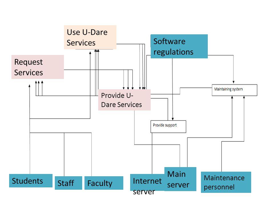 A-0 Context diagram