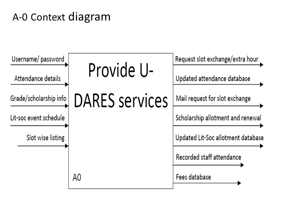 Provide utility services (A4)