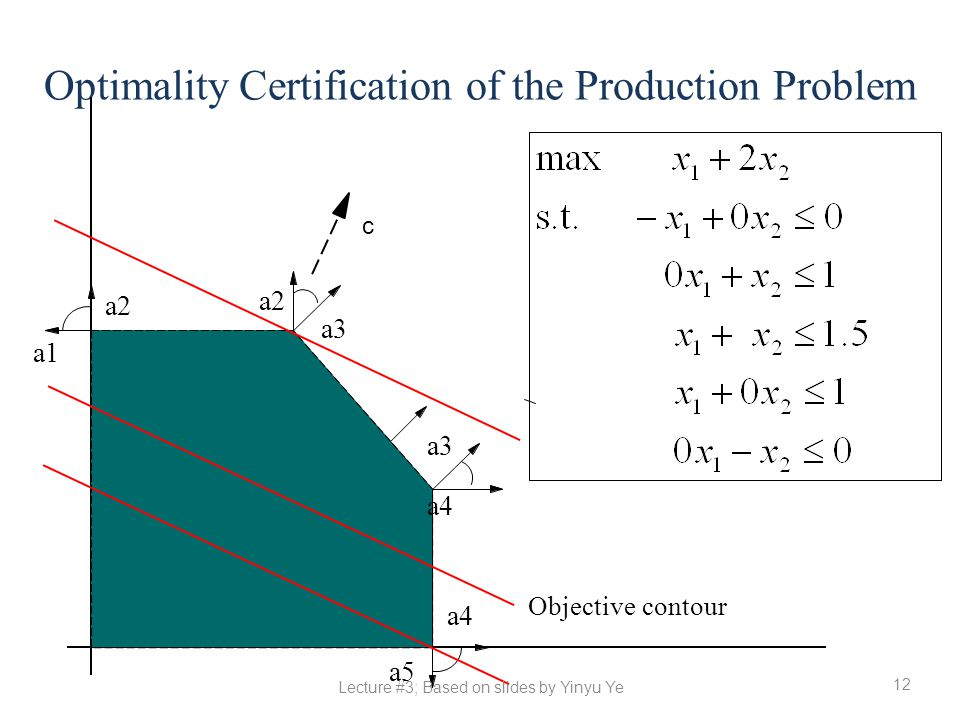 12 Optimality Certification of the Production Problem a4 a5 a1 a2 a3 a2 a3 a4 Objective contour c Lecture #3; Based on slides by Yinyu Ye