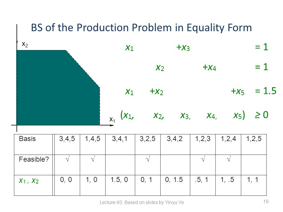 BS of the Production Problem in Equality Form 19 x1x1 +x3+x3 = 1 x2x2 +x4+x4 x1x1 +x2+x2 +x5+x5 = 1.5 (x1,(x1,x2,x2,x 3, x 4, x5)x5)≥ 0 Basis3,4,51,4,53,4,13,2,53,4,21,2,31,2,41,2,5 Feasible?√√√√√ x 1, x 2 0, 01, 01.5, 00, 10, 1.5.5, 11,.51, 1 x1x1 x2x2 Lecture #3; Based on slides by Yinyu Ye