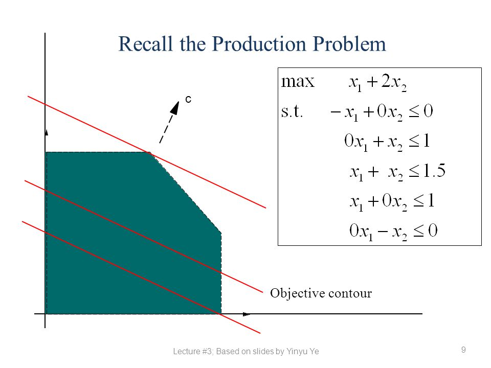 9 Recall the Production Problem Objective contour c Lecture #3; Based on slides by Yinyu Ye