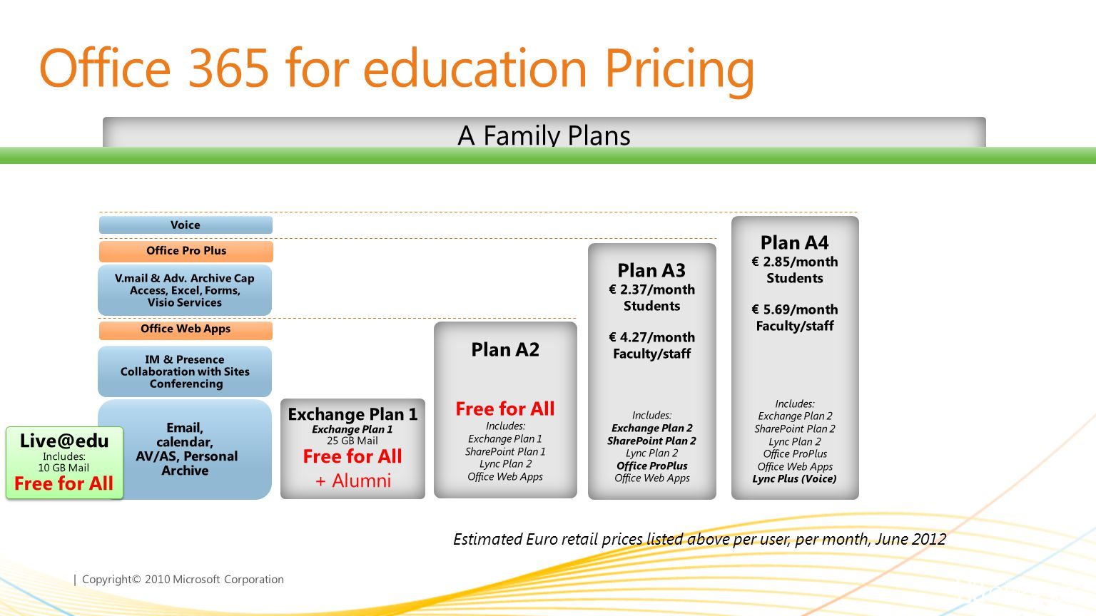 | Copyright© 2010 Microsoft Corporation Estimated Euro retail prices listed above per user, per month, June 2012 Office 365 for education Pricing