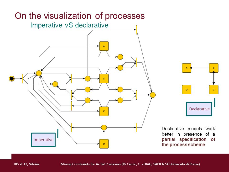 On the visualization of processes Imperative vS declarative Imperative Declarative Declarative models work better in presence of a partial specification of the process scheme BIS 2012, VilniusMining Constraints for Artful Processes (Di Ciccio, C.