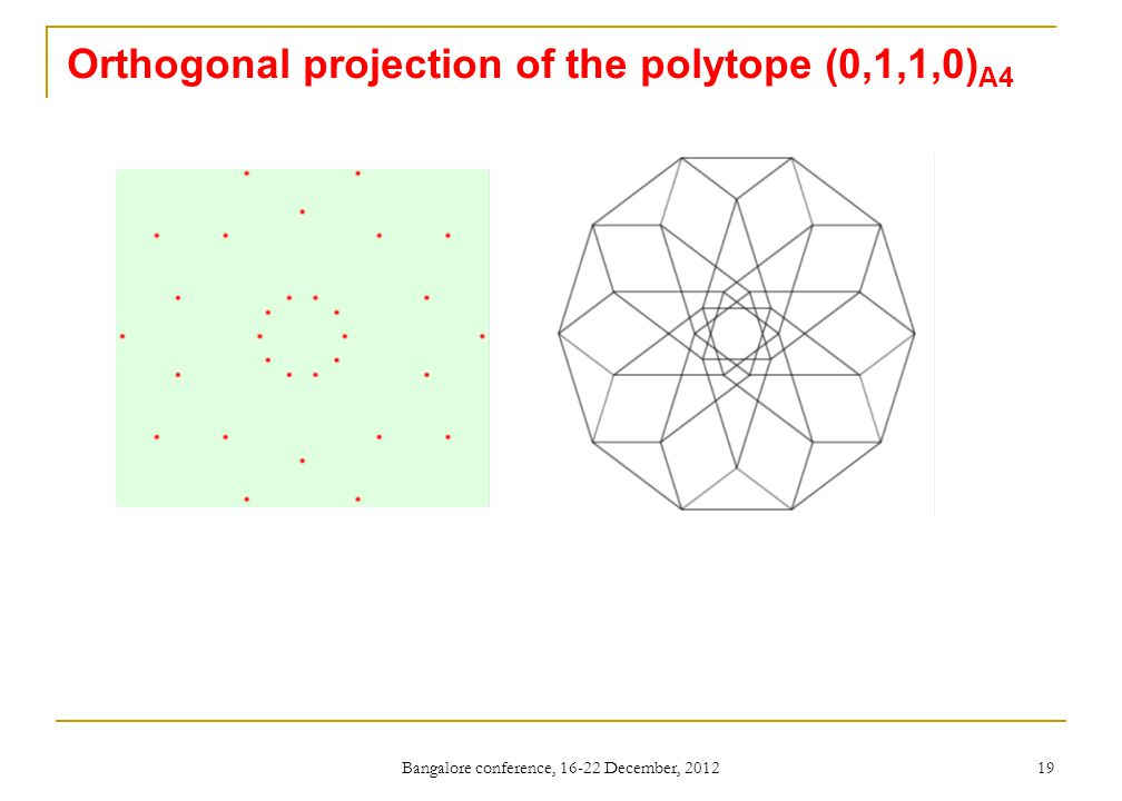 Orthogonal projection of the polytope (0,1,1,0) A4 Bangalore conference, 16-22 December, 2012 19