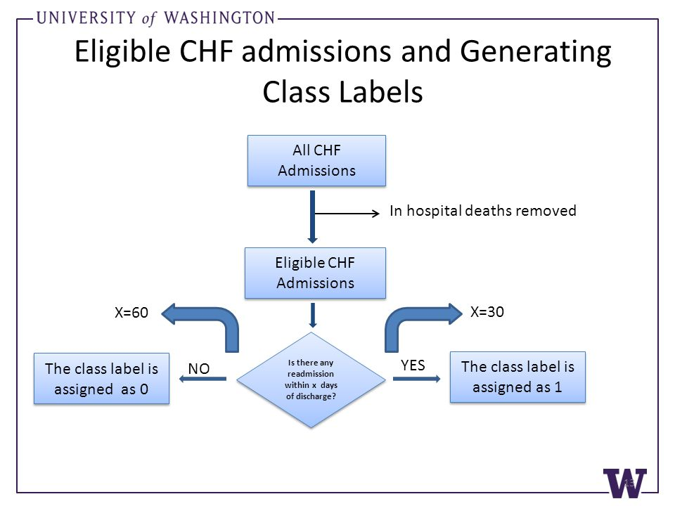Eligible CHF admissions and Generating Class Labels All CHF Admissions Eligible CHF Admissions In hospital deaths removed Is there any readmission within x days of discharge.