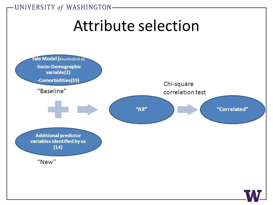 "Attribute selection Yale Model [ Krumholz et al] -Socio-Demographic variable(2) -Comorbidities(35) ""Baseline"" Additional predictor variables identifie"
