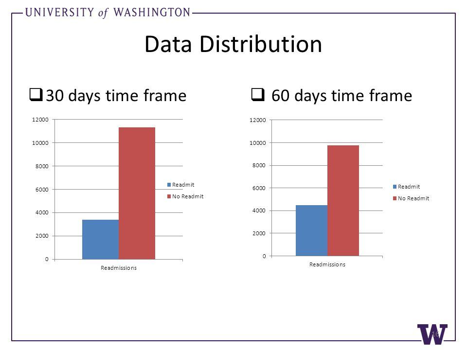 Data Distribution  30 days time frame  60 days time frame 16