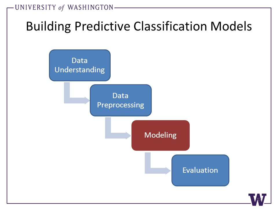 Building Predictive Classification Models Data Understanding Data Preprocessing Modeling Evaluation 17