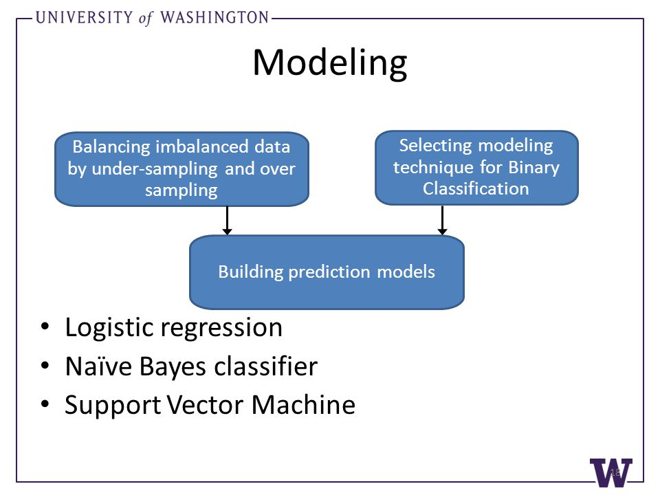 Modeling Logistic regression Naïve Bayes classifier Support Vector Machine Balancing imbalanced data by under-sampling and over sampling Selecting mod