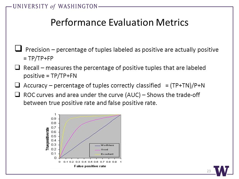 Performance Evaluation Metrics  Precision – percentage of tuples labeled as positive are actually positive = TP/TP+FP  Recall – measures the percentage of positive tuples that are labeled positive = TP/TP+FN  Accuracy – percentage of tuples correctly classified = (TP+TN)/P+N  ROC curves and area under the curve (AUC) – Shows the trade-off between true positive rate and false positive rate.