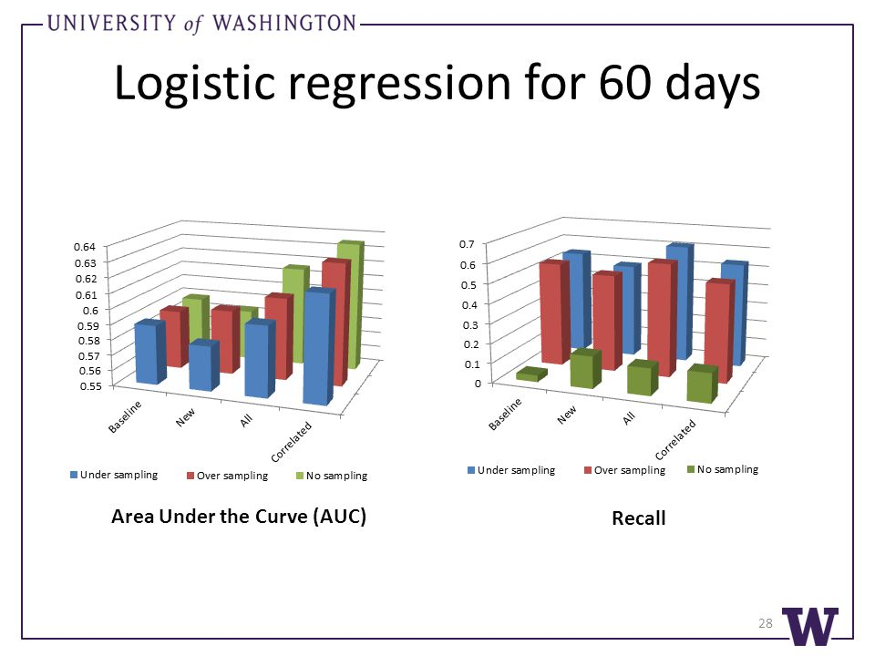 Logistic regression for 60 days Area Under the Curve (AUC) Recall 28