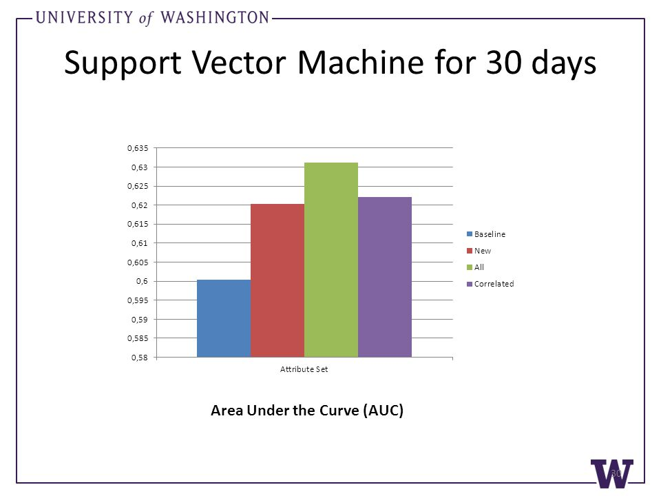 Support Vector Machine for 30 days 30 Area Under the Curve (AUC)