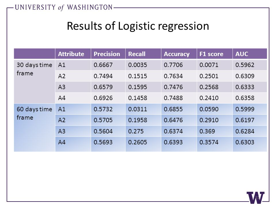 Results of Logistic regression AttributePrecisionRecallAccuracyF1 scoreAUC 30 days time frame A10.66670.00350.77060.00710.5962 A20.74940.15150.76340.25010.6309 A30.65790.15950.74760.25680.6333 A40.69260.14580.74880.24100.6358 60 days time frame A10.57320.03110.68550.05900.5999 A20.57050.19580.64760.29100.6197 A30.56040.2750.63740.3690.6284 A40.56930.26050.63930.35740.6303 31