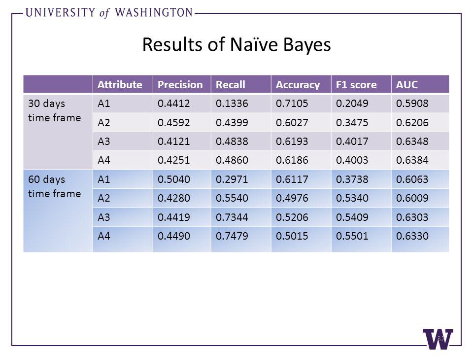Results of Naïve Bayes AttributePrecisionRecallAccuracyF1 scoreAUC 30 days time frame A10.44120.13360.71050.20490.5908 A20.45920.43990.60270.34750.6206 A30.41210.48380.61930.40170.6348 A40.42510.48600.61860.40030.6384 60 days time frame A10.50400.29710.61170.37380.6063 A20.42800.55400.49760.53400.6009 A30.44190.73440.52060.54090.6303 A40.44900.74790.50150.55010.6330 32