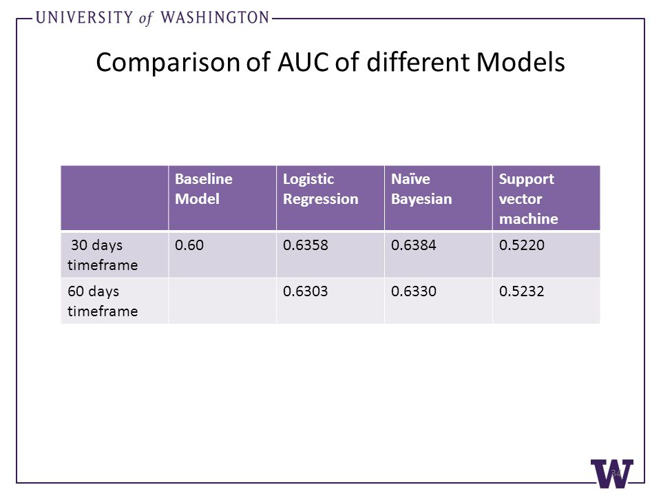 Comparison of AUC of different Models Baseline Model Logistic Regression Naïve Bayesian Support vector machine 30 days timeframe 0.600.63580.63840.5220 60 days timeframe 0.63030.63300.5232 34