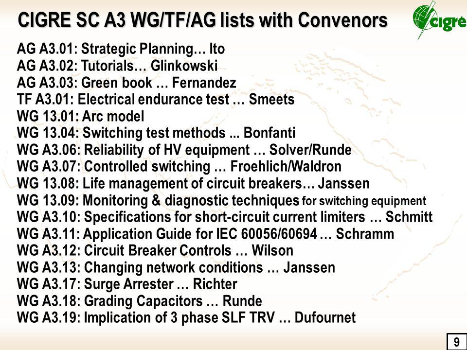 9 AG A3.01: Strategic Planning… Ito AG A3.02: Tutorials… Glinkowski AG A3.03: Green book … Fernandez TF A3.01: Electrical endurance test … Smeets WG 1