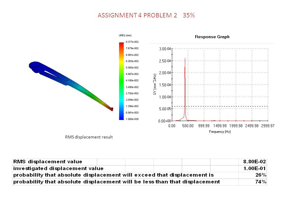 RMS displacement result ASSIGNMENT 4 PROBLEM 2 35%