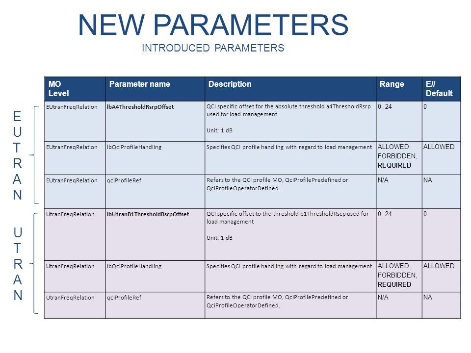 NEW PARAMETERS INTRODUCED PARAMETERS MO Level Parameter nameDescriptionRangeE// Default EUtranFreqRelationlbA4ThresholdRsrpOffsetQCI specific offset f