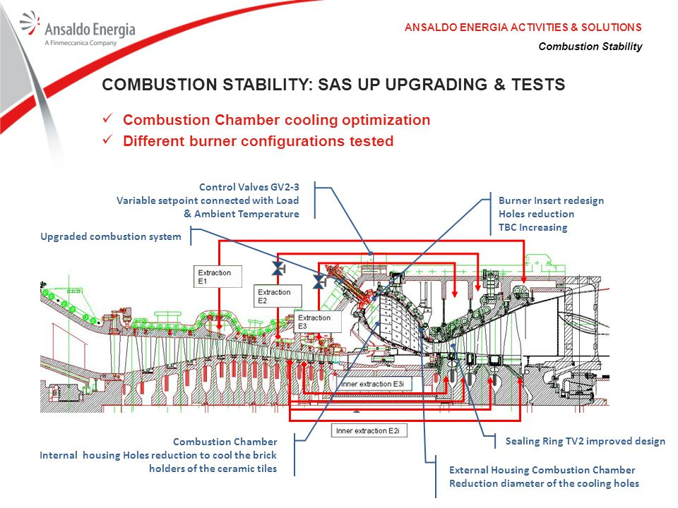 Combustion Stability ANSALDO ENERGIA ACTIVITIES & SOLUTIONS COMBUSTION STABILITY: SAS UP UPGRADING & TESTS Combustion Chamber cooling optimization Dif