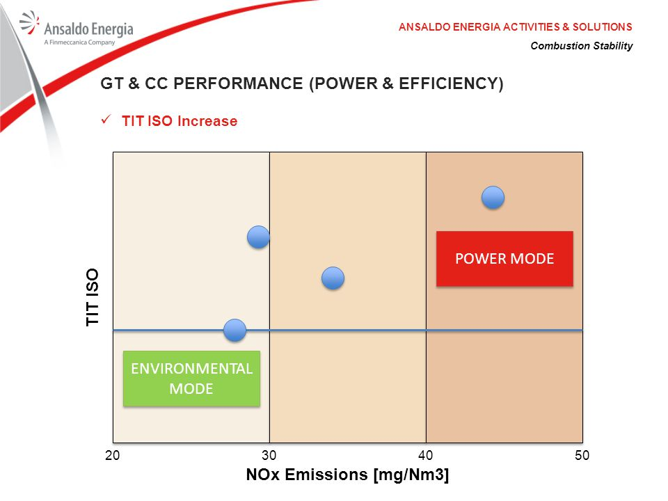 Combustion Stability ANSALDO ENERGIA ACTIVITIES & SOLUTIONS GT & CC PERFORMANCE (POWER & EFFICIENCY) TIT ISO Increase NOx Emissions [mg/Nm3] TIT ISO 2