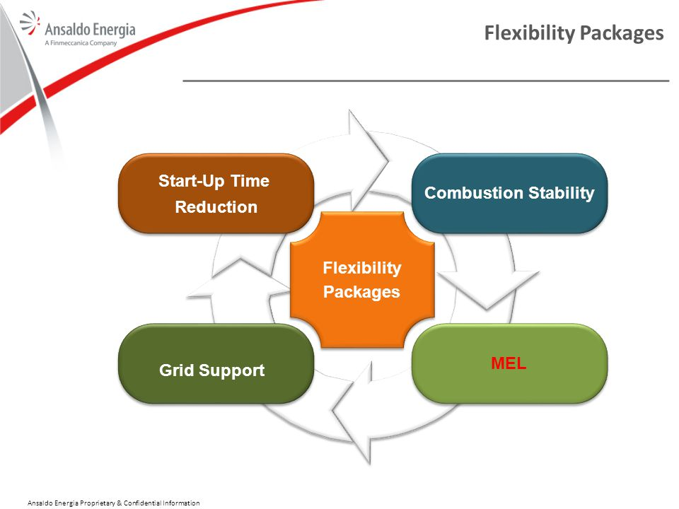 Ansaldo Energia Proprietary & Confidential Information Flexibility Packages Combustion Stability MEL Start-Up Time Reduction Grid Support