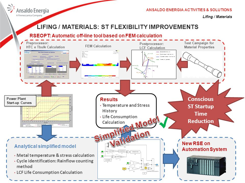 Lifing / Materials ANSALDO ENERGIA ACTIVITIES & SOLUTIONS LIFING / MATERIALS: ST FLEXIBILITY IMPROVEMENTS Preprocessor: HTC e Tbulk Calculation FEM Ca
