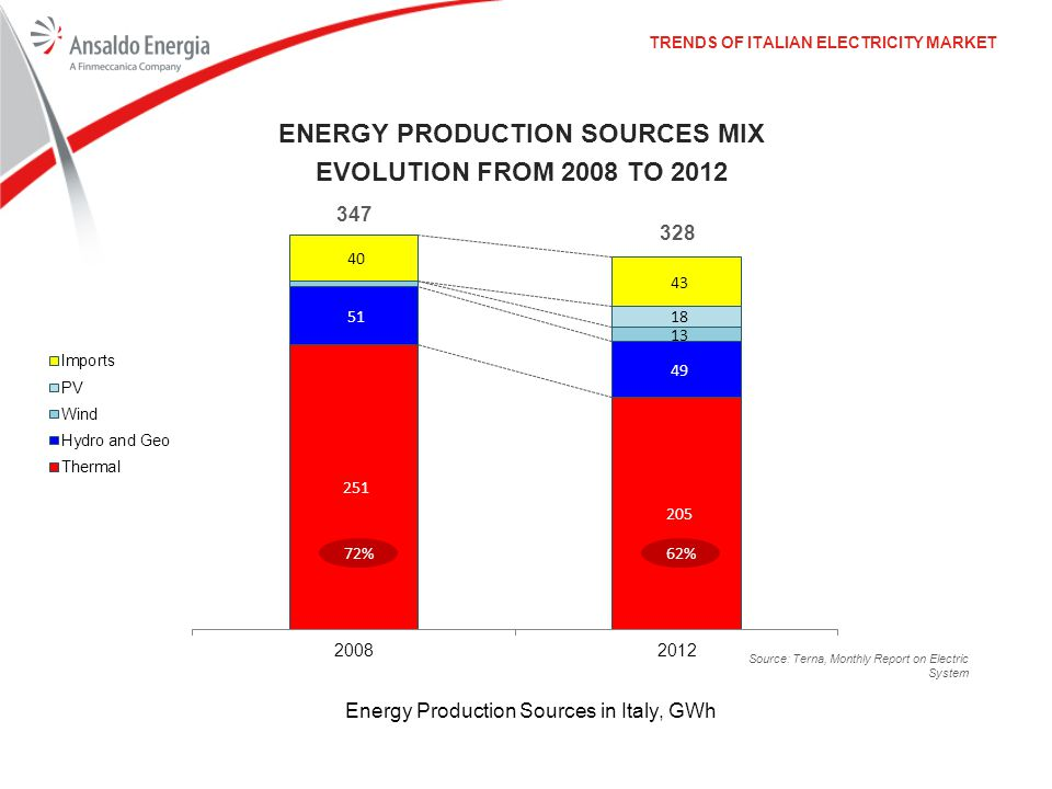 TRENDS OF ITALIAN ELECTRICITY MARKET ENERGY PRODUCTION SOURCES MIX EVOLUTION FROM 2008 TO 2012 Energy Production Sources in Italy, GWh 347 328 72%62%