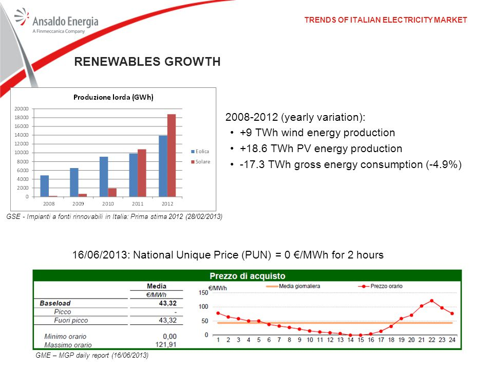 TRENDS OF ITALIAN ELECTRICITY MARKET RENEWABLES GROWTH 2008-2012 (yearly variation): +9 TWh wind energy production +18.6 TWh PV energy production -17.