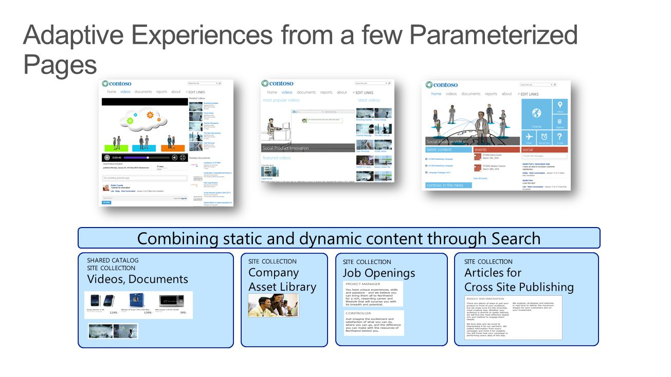 Combining static and dynamic content through Search