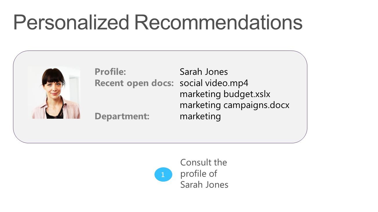2 Construct query to provide Personalized recommendations for Sarah Dep:marketing Input to retrieve recommendations