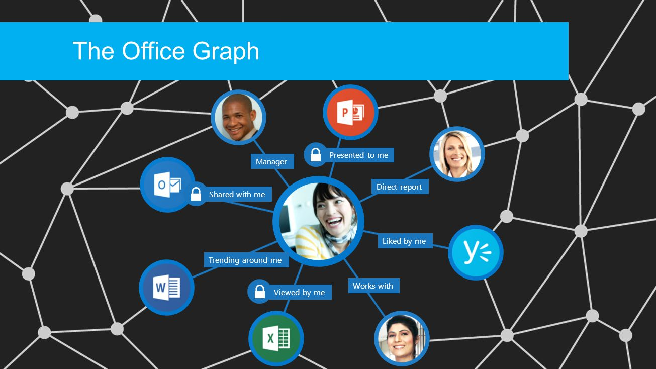 Content and signals across O365 auto- populating the Office Graph for teams Exchange SharePoi nt Insights derived with machine learning to help YOU get the job done right NOW YammerLync