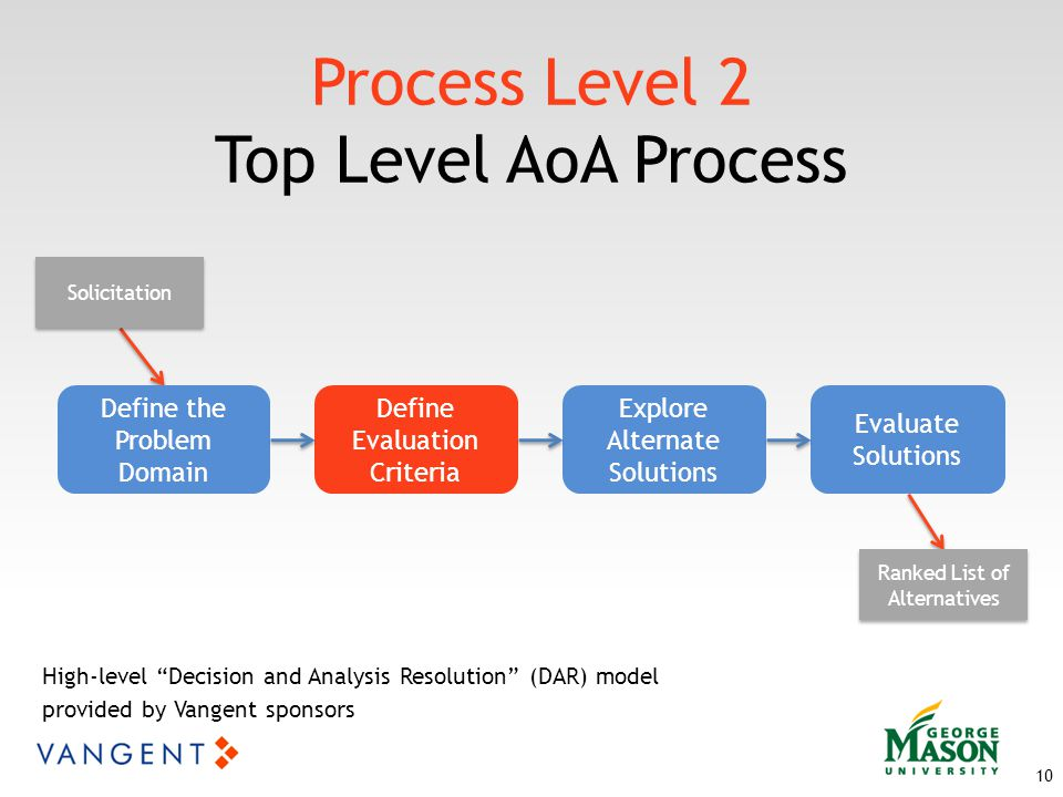 Process Level 2 Top Level AoA Process 10 Define the Problem Domain Define Evaluation Criteria Explore Alternate Solutions Evaluate Solutions Solicitation Ranked List of Alternatives High-level Decision and Analysis Resolution (DAR) model provided by Vangent sponsors