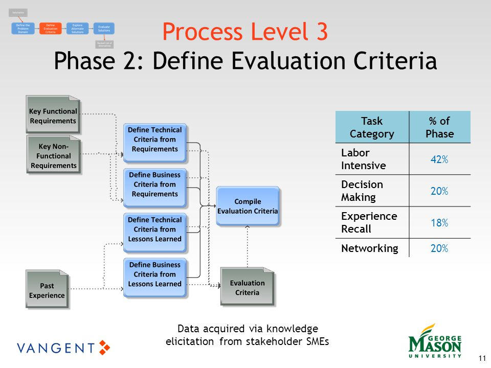 Process Level 3 Phase 2: Define Evaluation Criteria 11 Data acquired via knowledge elicitation from stakeholder SMEs Task Category % of Phase Labor Intensive 42% Decision Making 20% Experience Recall 18% Networking20%