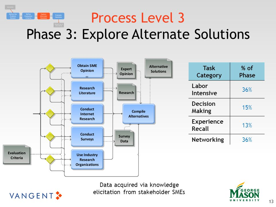 Process Level 3 Phase 3: Explore Alternate Solutions 13 Data acquired via knowledge elicitation from stakeholder SMEs Task Category % of Phase Labor Intensive 36% Decision Making 15% Experience Recall 13% Networking36%