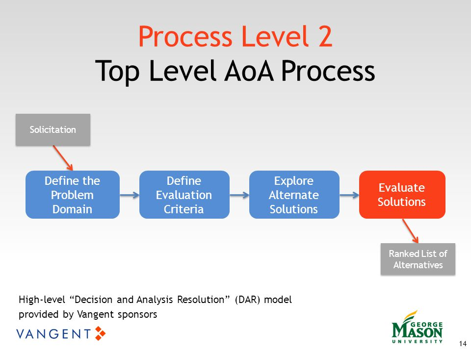 Process Level 2 Top Level AoA Process 14 Define the Problem Domain Define Evaluation Criteria Explore Alternate Solutions Evaluate Solutions Solicitation Ranked List of Alternatives High-level Decision and Analysis Resolution (DAR) model provided by Vangent sponsors