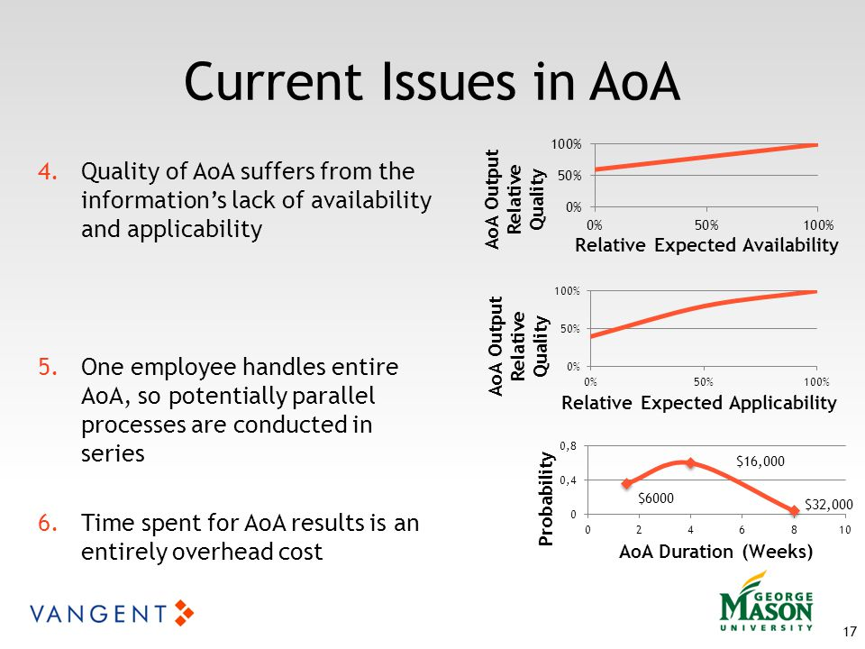 Current Issues in AoA 4.Quality of AoA suffers from the information's lack of availability and applicability 5.One employee handles entire AoA, so potentially parallel processes are conducted in series 6.Time spent for AoA results is an entirely overhead cost 17