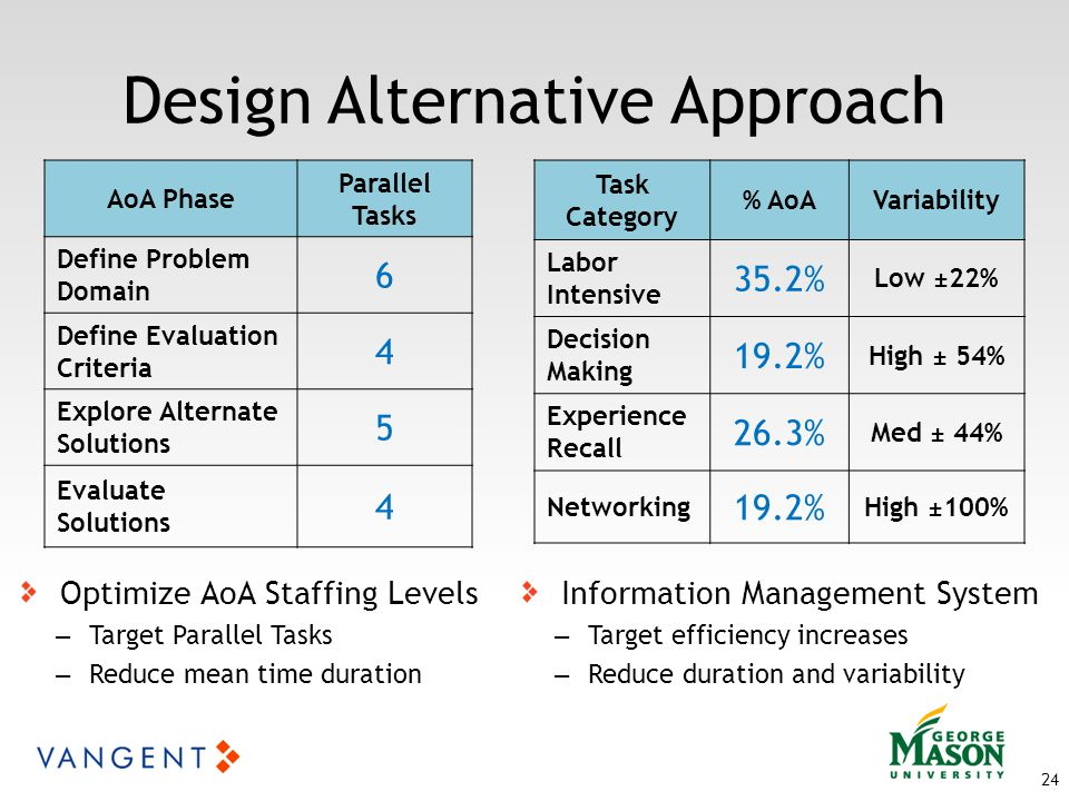 Design Alternative Approach Optimize AoA Staffing Levels – Target Parallel Tasks – Reduce mean time duration Information Management System – Target efficiency increases – Reduce duration and variability 24 AoA Phase Parallel Tasks Define Problem Domain 6 Define Evaluation Criteria 4 Explore Alternate Solutions 5 Evaluate Solutions 4 Task Category % AoAVariability Labor Intensive 35.2% Low ±22% Decision Making 19.2% High ± 54% Experience Recall 26.3% Med ± 44% Networking 19.2% High ±100%