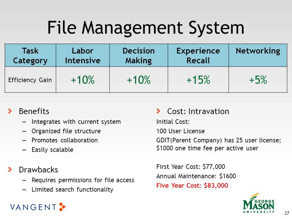 File Management System Benefits – Integrates with current system – Organized file structure – Promotes collaboration – Easily scalable Drawbacks – Requires permissions for file access – Limited search functionality Cost: Intravation Initial Cost: 100 User License GDIT(Parent Company) has 25 user license; $1000 one time fee per active user First Year Cost: $77,000 Annual Maintenance: $1600 Five Year Cost: $83,000 27 Task Category Labor Intensive Decision Making Experience Recall Networking Efficiency Gain +10% +15%+5%