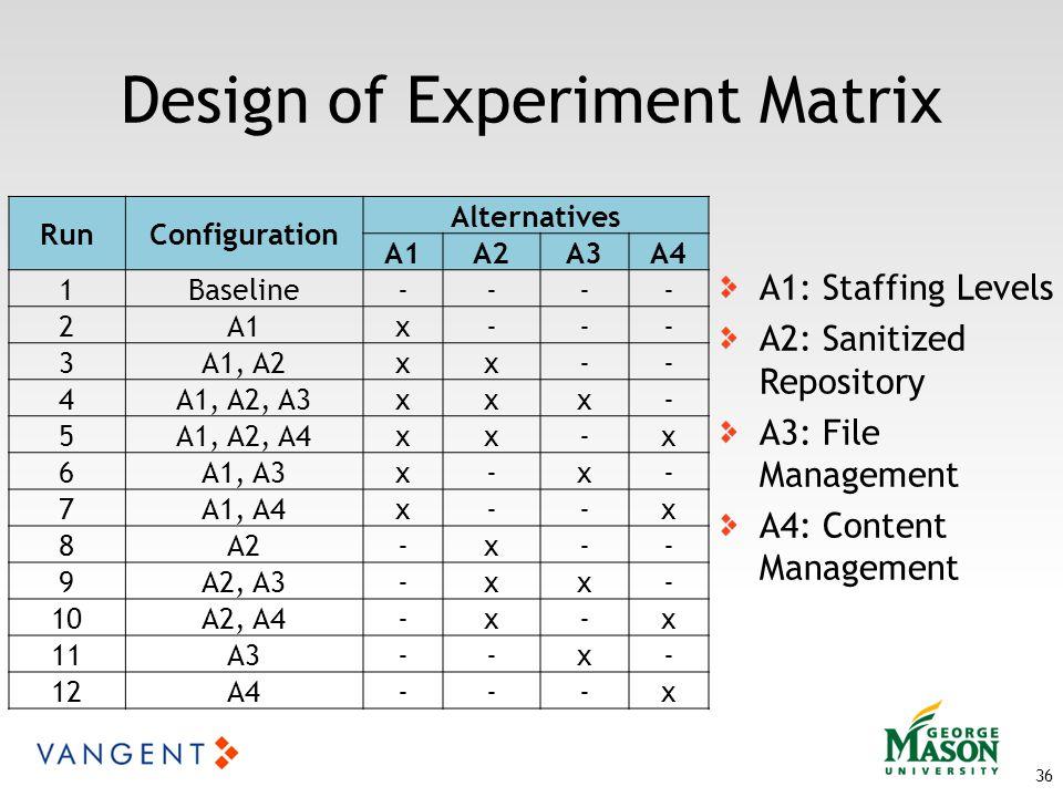Design of Experiment Matrix 36 A1: Staffing Levels A2: Sanitized Repository A3: File Management A4: Content Management RunConfiguration Alternatives A1A2A3A4 1Baseline---- 2A1x--- 3A1, A2xx-- 4A1, A2, A3xxx- 5A1, A2, A4xx-x 6A1, A3x-x- 7A1, A4x--x 8A2-x-- 9A2, A3-xx- 10A2, A4-x-x 11A3--x- 12A4---x