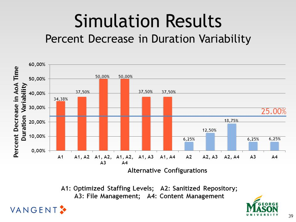 Simulation Results Percent Decrease in Duration Variability 39 25.00% A1: Optimized Staffing Levels; A2: Sanitized Repository; A3: File Management; A4: Content Management