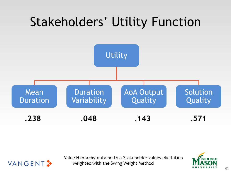 Utility Mean Duration Duration Variability AoA Output Quality Solution Quality 41 Stakeholders' Utility Function Value Hierarchy obtained via Stakeholder values elicitation weighted with the Swing Weight Method.238.048.143.571